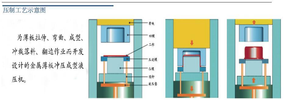 800吨框式液压机压制图